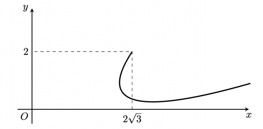 第三問媒介変数表示概形2