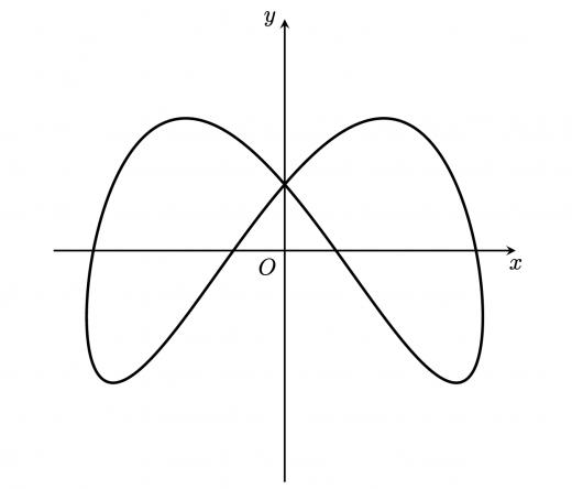リサージュ曲線手書き概形