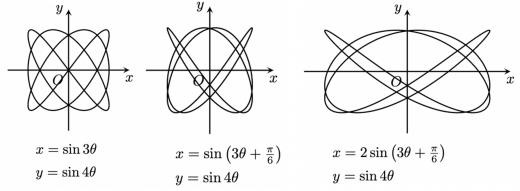 リサージュ曲線の色々な例2