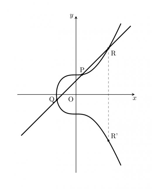 楕円曲線有理点