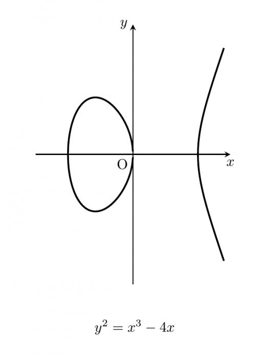 楕円曲線グラフ1
