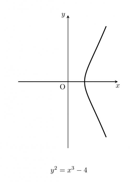 楕円曲線グラフ2