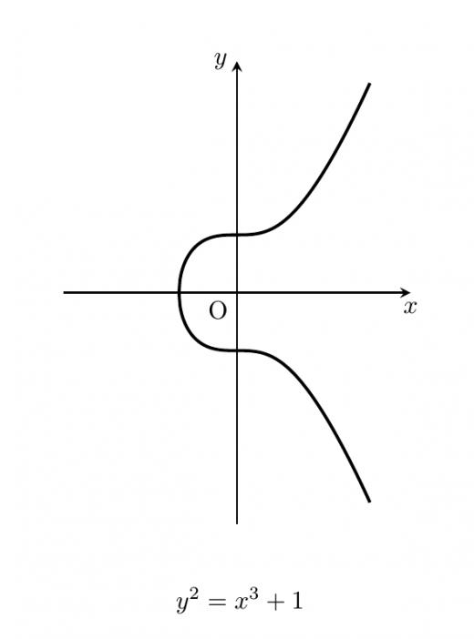 楕円曲線グラフ3