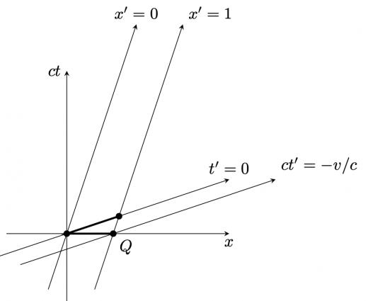Lorentz収縮