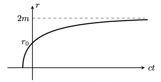 ブラックホール内部における光の位置と時間の関係