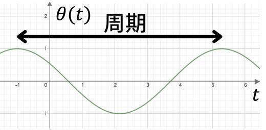 位置を固定した時の正弦波
