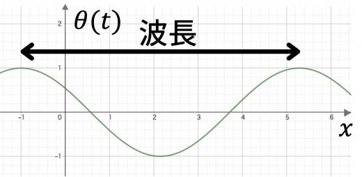 (時刻を固定した時の正弦波