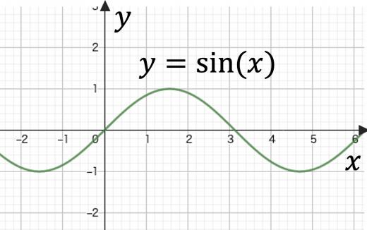 y=sin(x)のグラフ