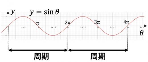 y=sinxの周期性