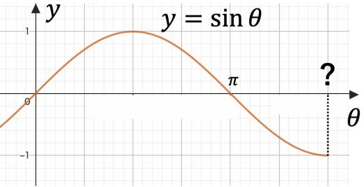 y=sinxの位相