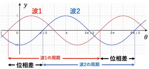 波の位相差の求め方