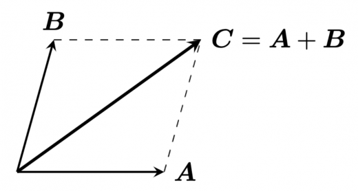 力の合成の図