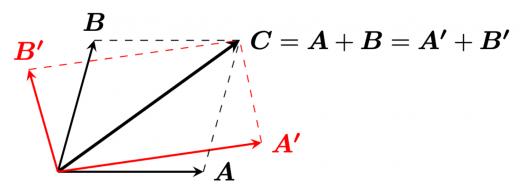 力の分解の図