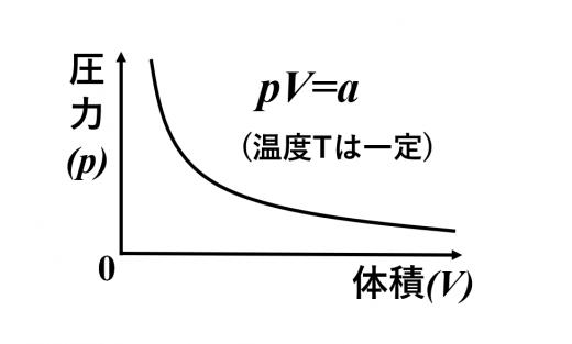 ボイルの法則のグラフ