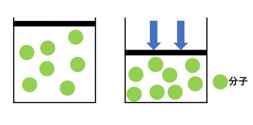 ボイルの法則の直感的イメージ
