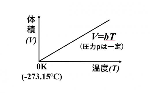 シャルルの法則のグラフ