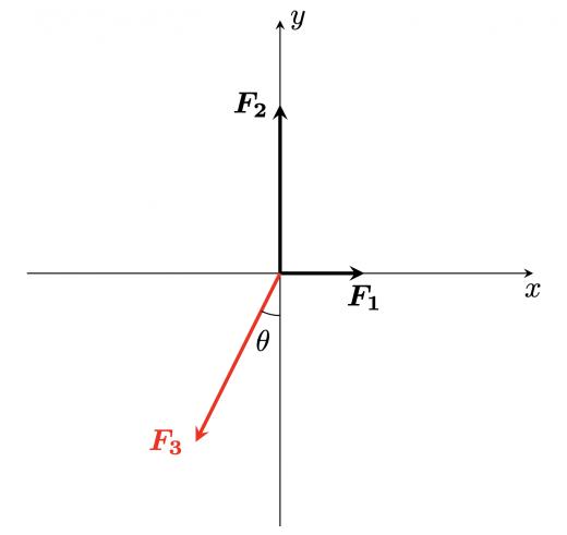 3力の分解