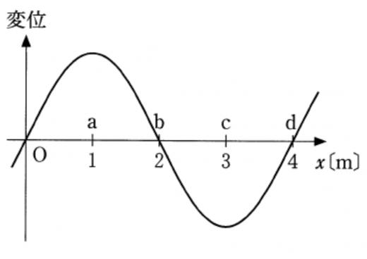縦波の波形(サインカーブ)