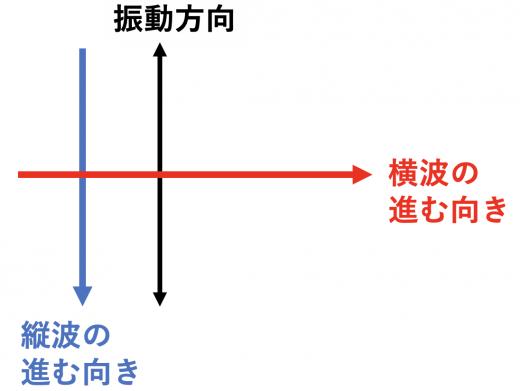 縦波と横波の進む向き