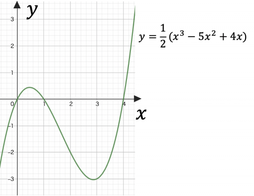 縦波の波形(変な曲線)