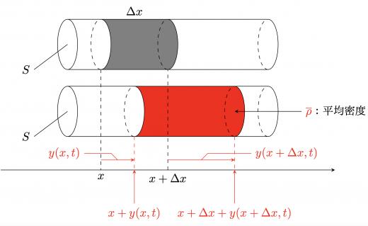 疎密波の密度変化