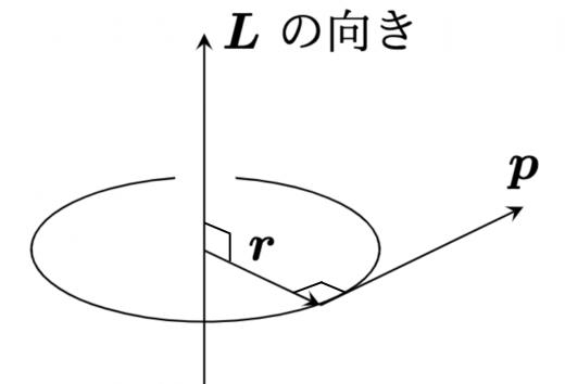 角運動量の定義