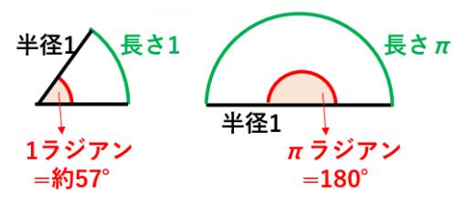 弧度法の例