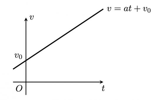 vtグラフ