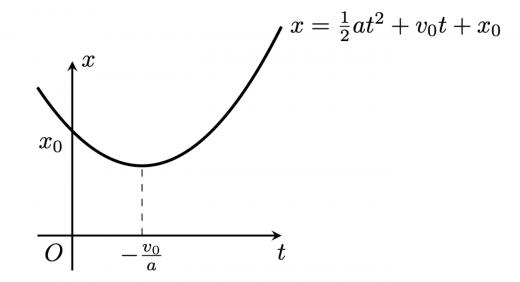 xtグラフ