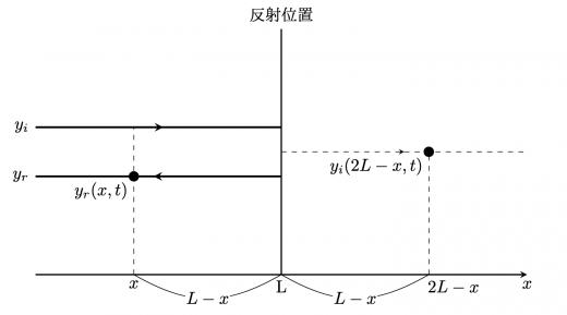 入射波と反射波の関係