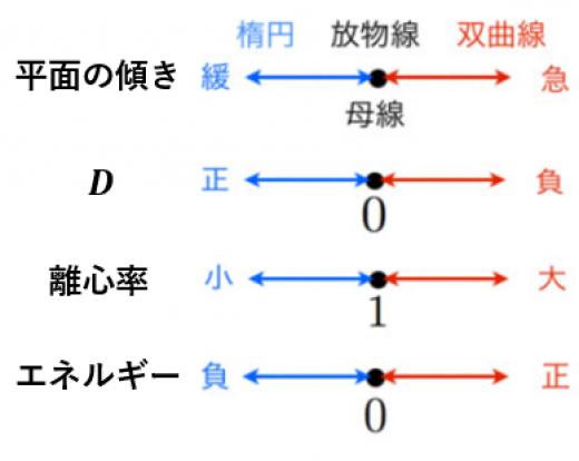 二次曲線の分類