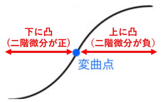 変曲点の定義