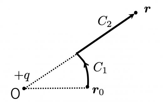 クーロン力による位置エネルギー