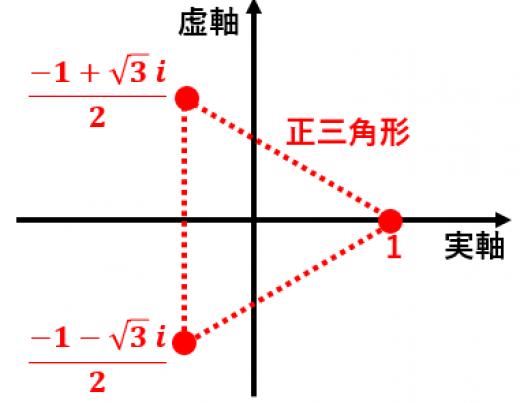 1の三乗根を複素数平面で図示