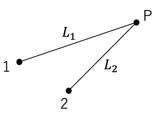 同光源の波の位相差