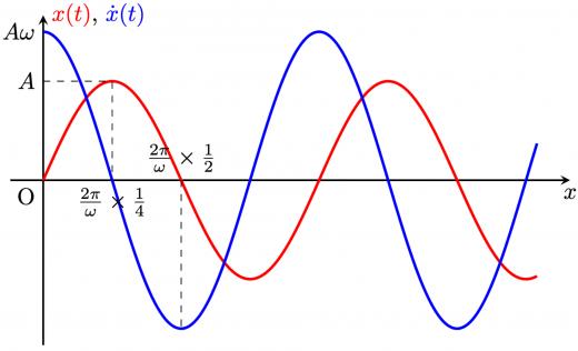 単振動のグラフ