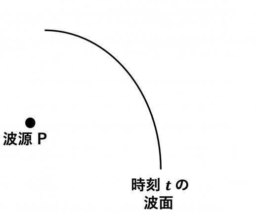 ホイヘンスの原理1(波源と波面)