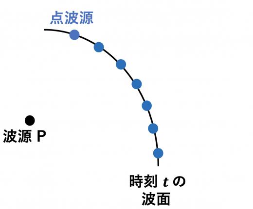 ホイヘンスの原理2(点波源)
