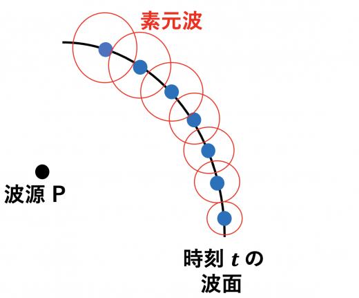 ホイヘンスの原理3(素元波)