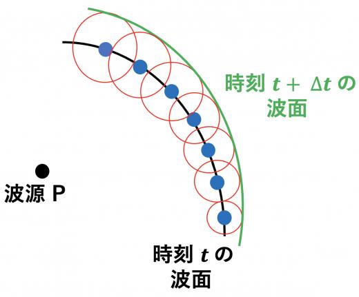 ホイヘンスの原理4(次の瞬間の波)