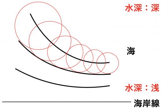 水中の波の速度とホイヘンスの原理