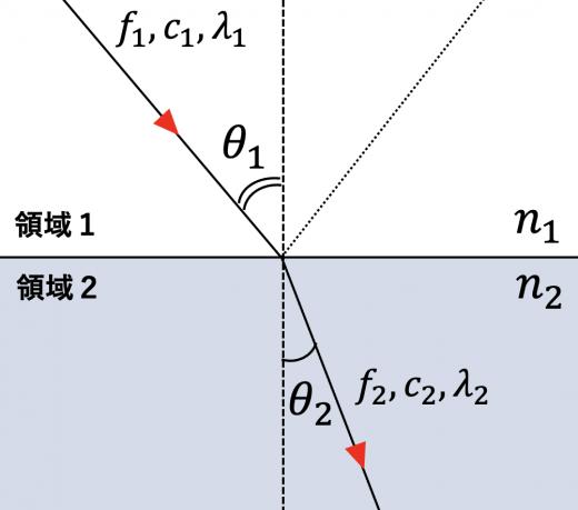 屈折の法則