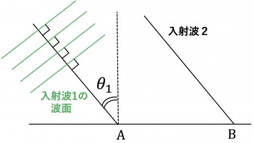 入射波の進行方向と波面