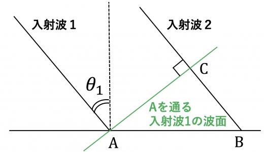 Aを通る入射波1の波面