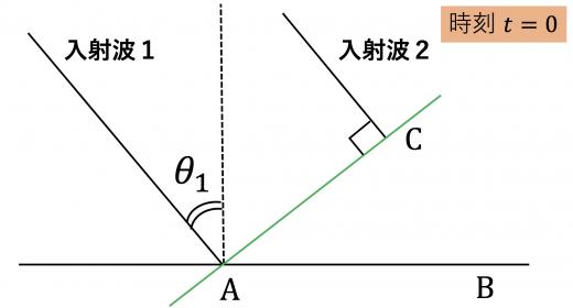 t=0の波面
