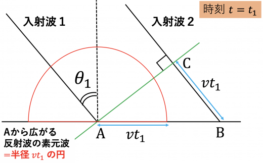 t=t1の素元波