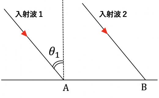 二つの入射波