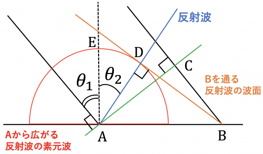Bを通る反射波の波面