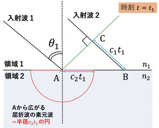 t=t1の屈折波の素元波