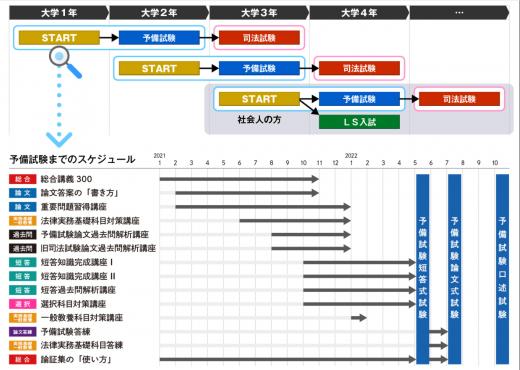 予備試験合格コースのカリキュラム画像